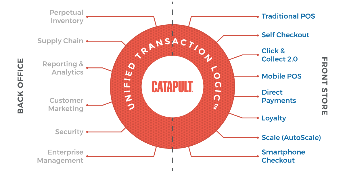 CATAPULT® Retail Point of Sale Software System